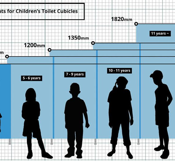 Recommended Door Heights for Children's Toilet Cubicles